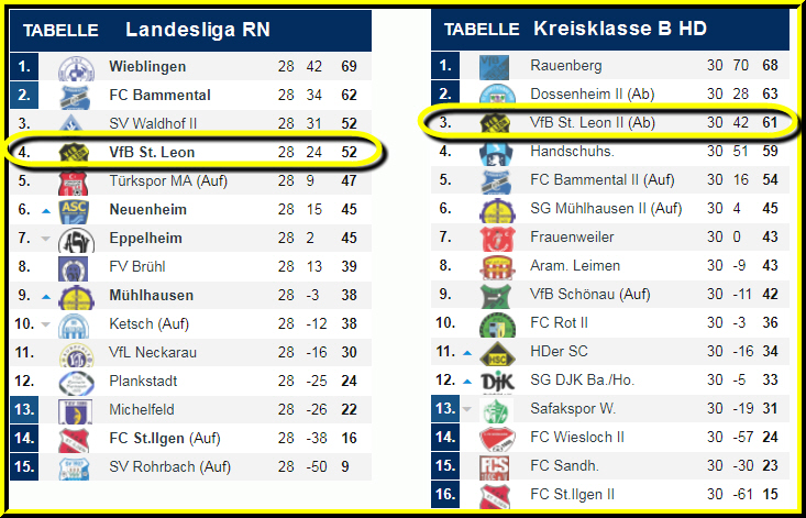 vfb tabelle